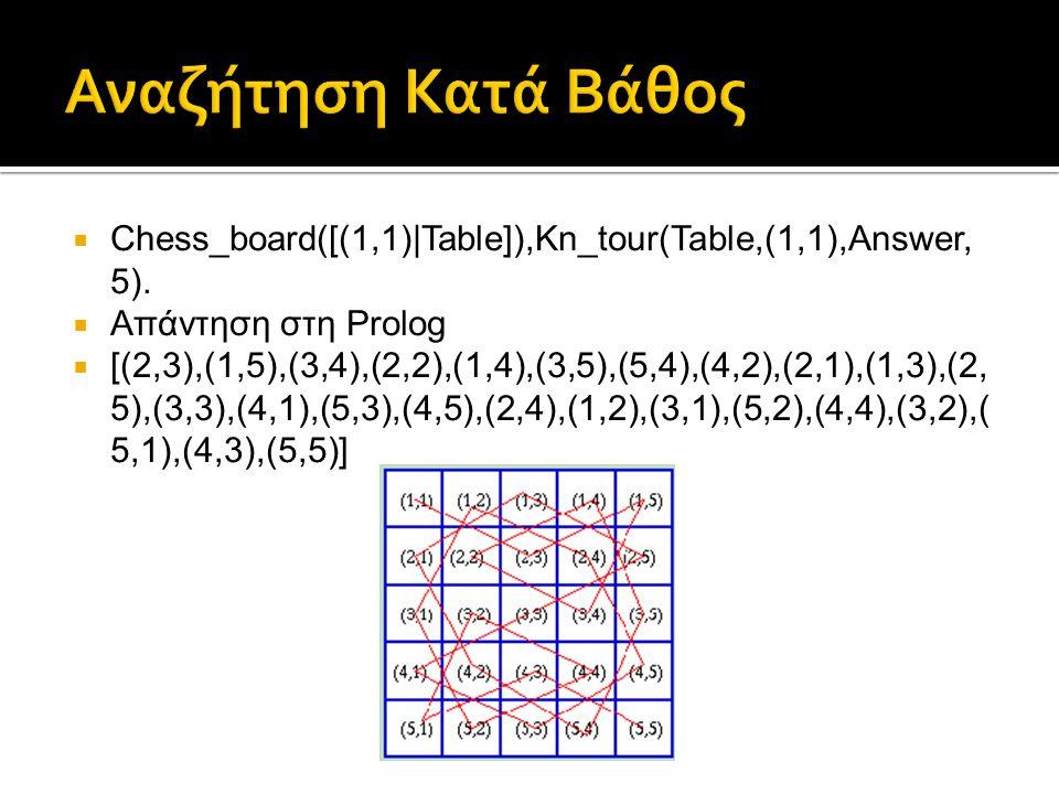 Αναζήτηση Κατά Βάθος Chess_board([(1,1)|Table]),Kn_tour(Table,(1,1),Answer,5). Απάντηση στη Prolog.